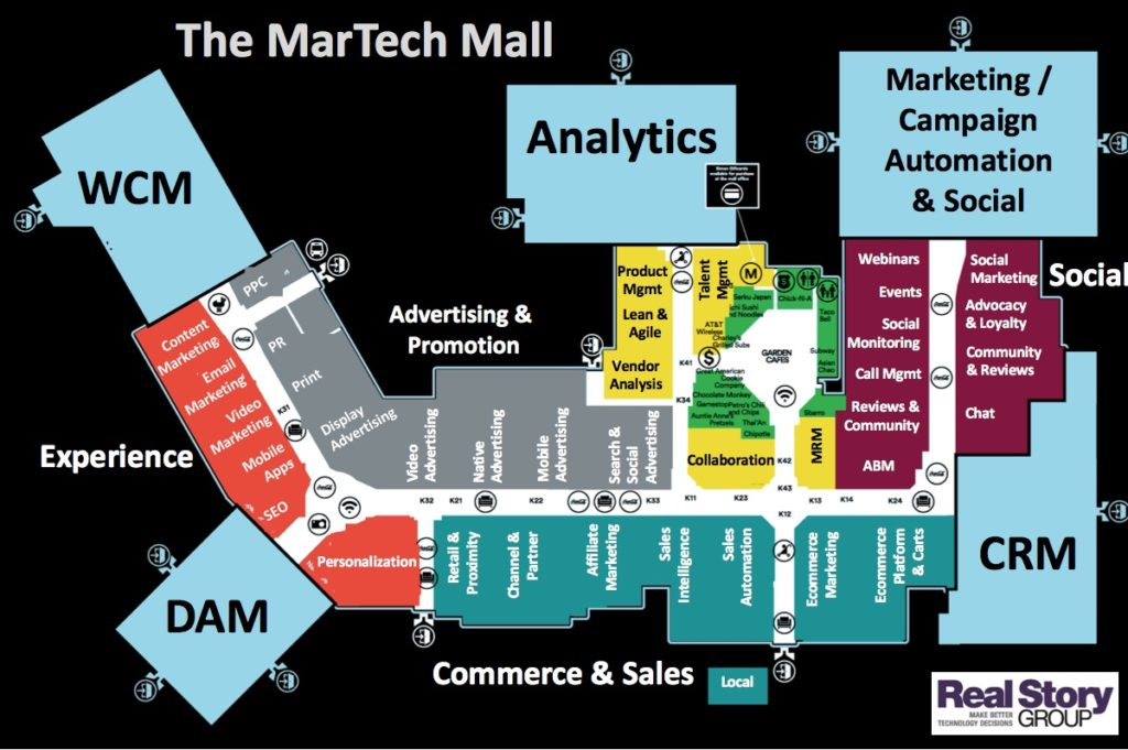 martech mall: Marketing Automation Platform is just a anchor store.