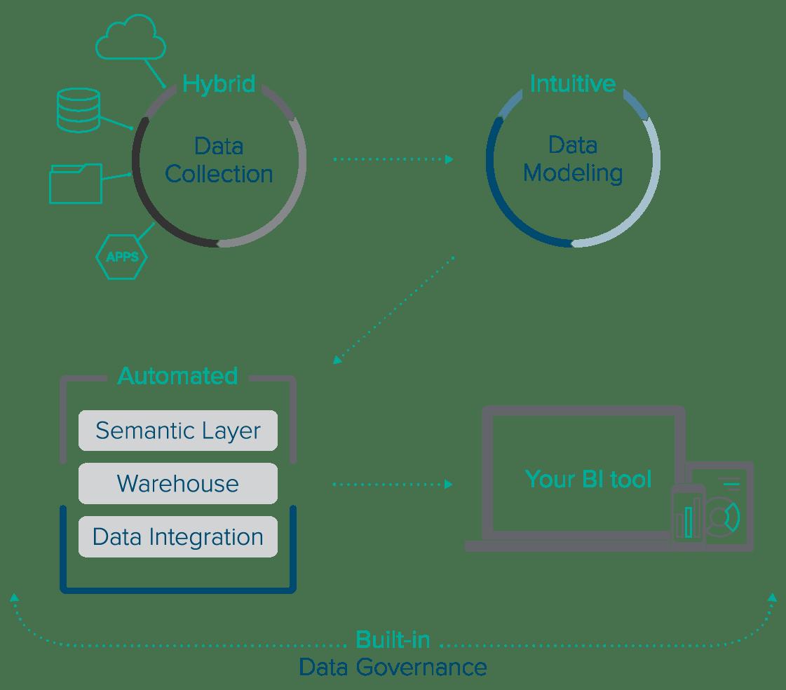 Zap Data Hub