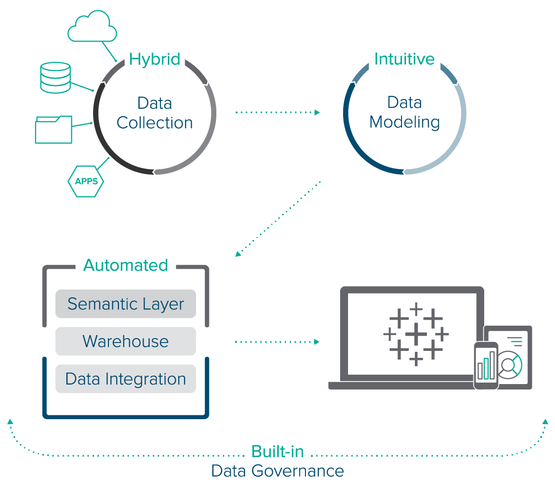 Data Management Andytics Software For Tableau