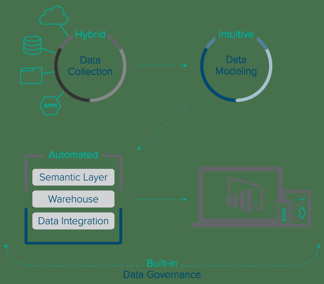 Data Management Andytics Software For Power Bi