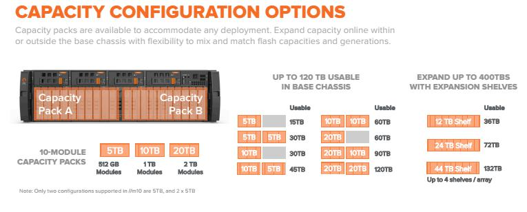 Configuration Options Review: Building Big with Pure Storage FlashArray//m - - YourDailyTech