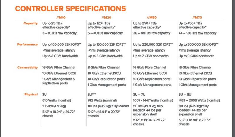 Controller Specifications Review: Building Big with Pure Storage FlashArray//m - - YourDailyTech