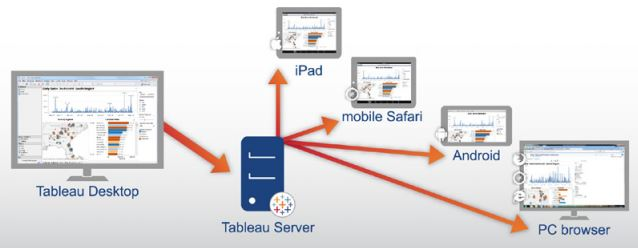 Desktop to Server