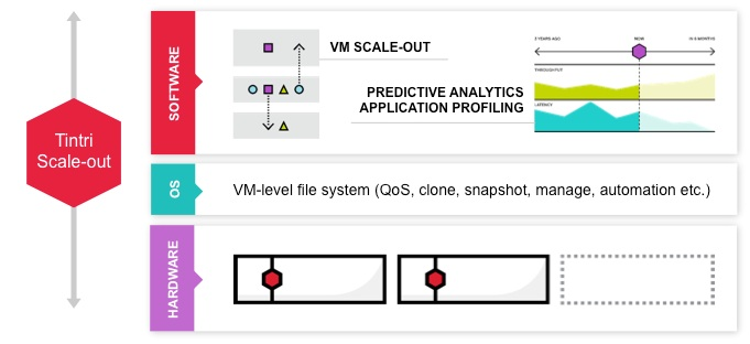 Tintri Scale-Out - Review: Tintiri Virtual Storage - YourDailyTech