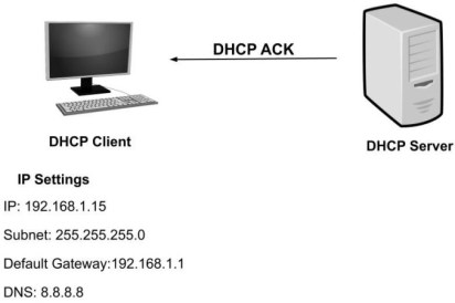 what is dhcp and how does it works dhcp ack 4dbed73f562d85a1