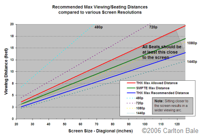 Recommended Seating Distances and Resolution Benefits