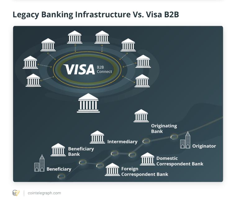 Legacy Banking Infrastructure Vs. Visa B2B