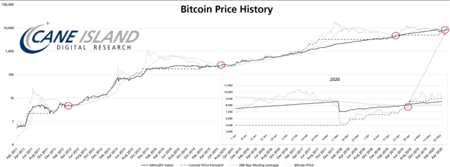 Bitcoin price, Metcalfe value, lowest price forward and 200DMA chart