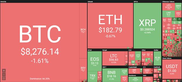 Daily crypto market data. Source: Coin360