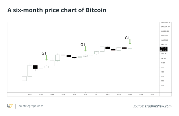 A six-month price chart of Bitcoin