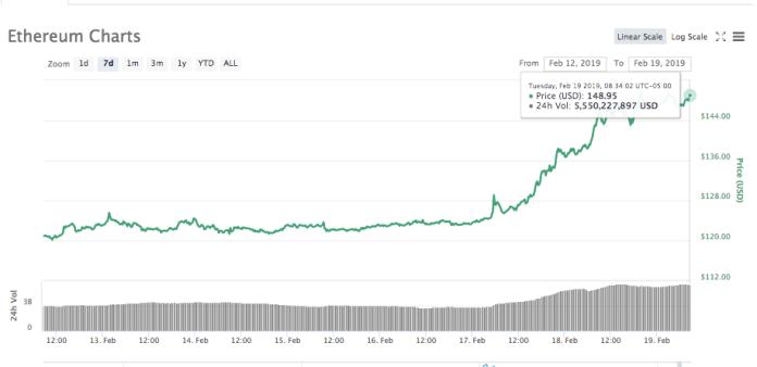Ethereum 7-days price chart