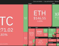 Price Analysis 11/12: BTC and These 9 Cryptos Set to Resume Downtrend