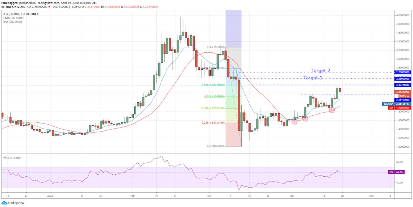 XTZ-USD daily chart. Source: Tradingview