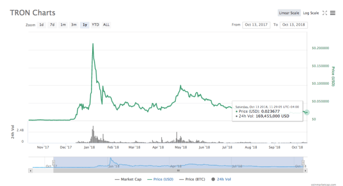 TRON one-year price chart