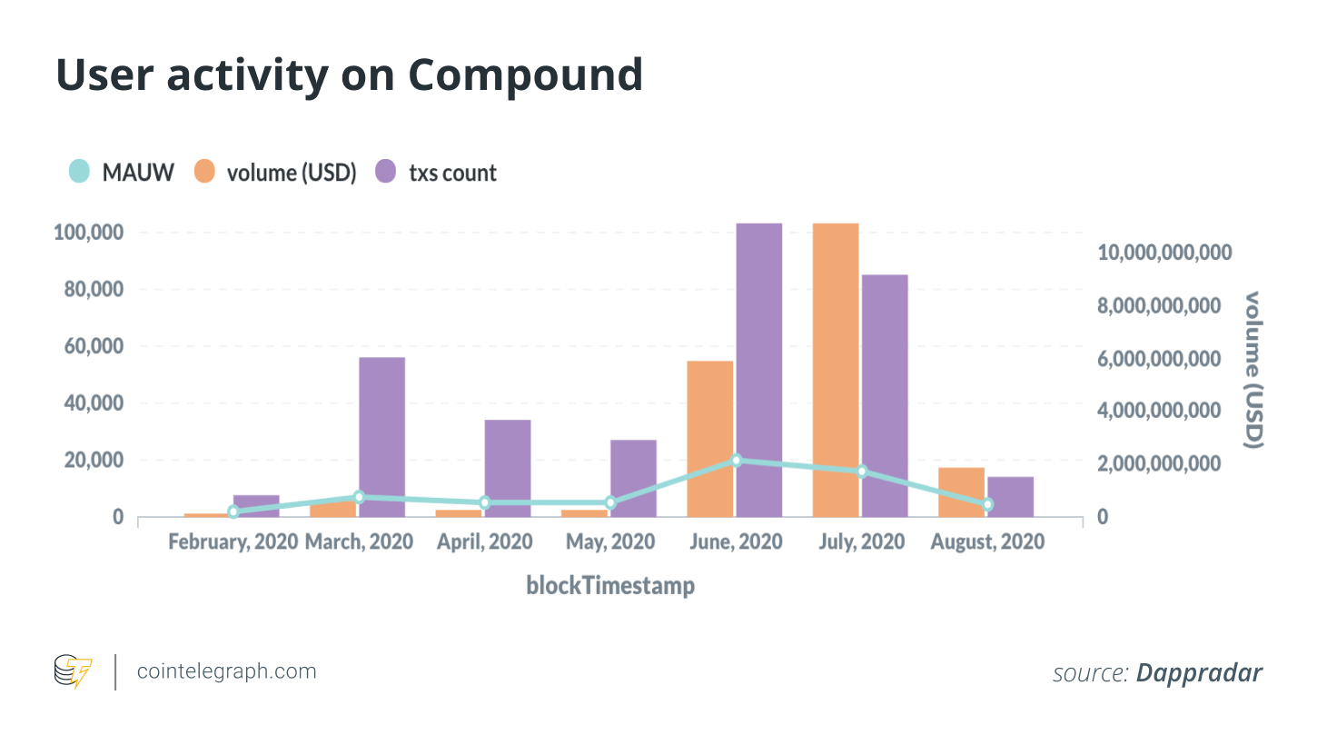 User activity on Compound