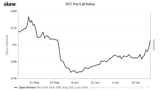 Put bitcoin option / call ratio