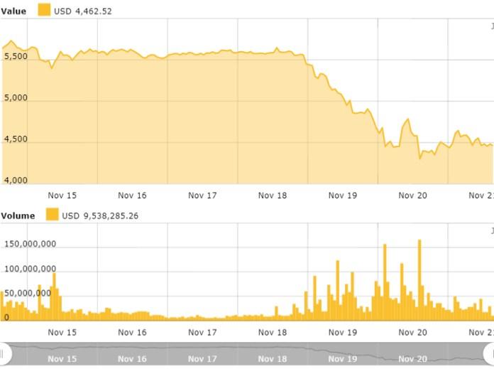 Bitcoin 7-day price chart. Source: Cointelegraph Bitcoin Price Index