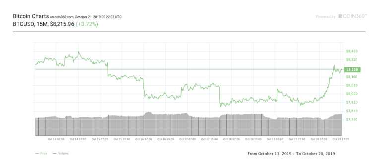 Bitcoin seven-day price chart. Source:Coin360