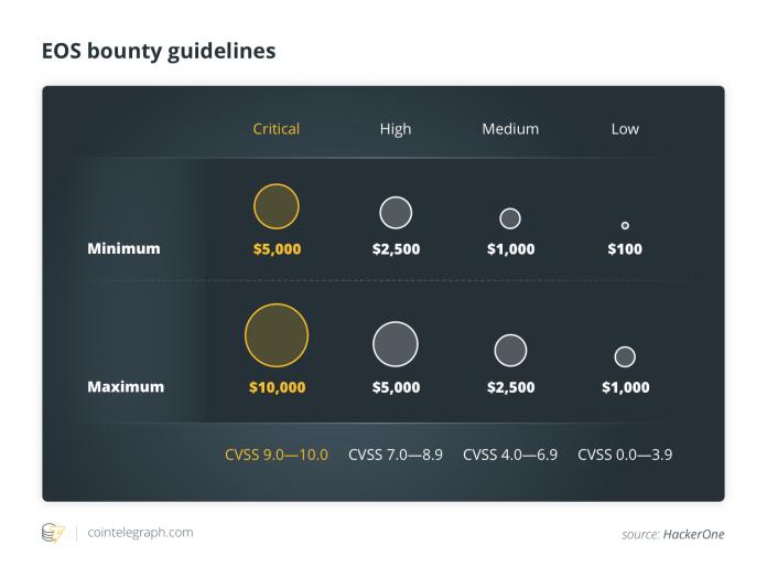 EOS bounty guidelines