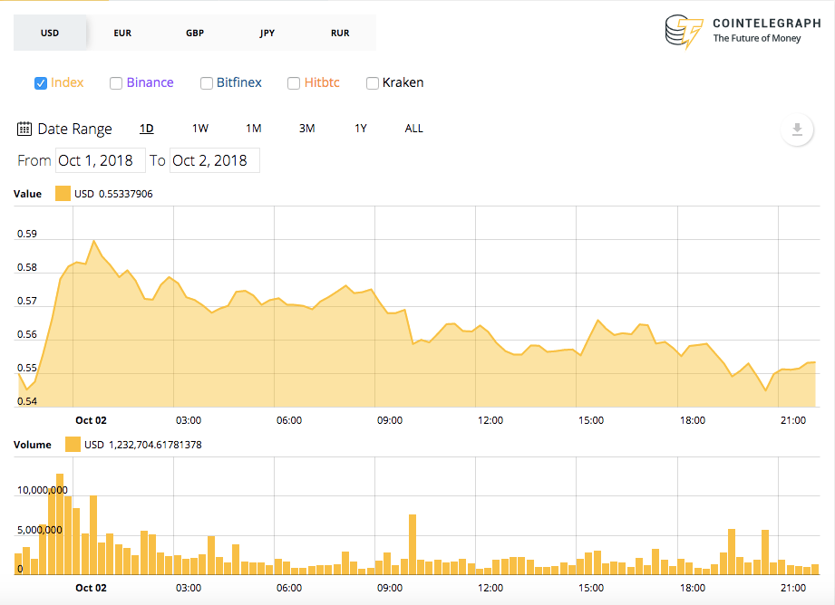 Ripple 24-hours price chart