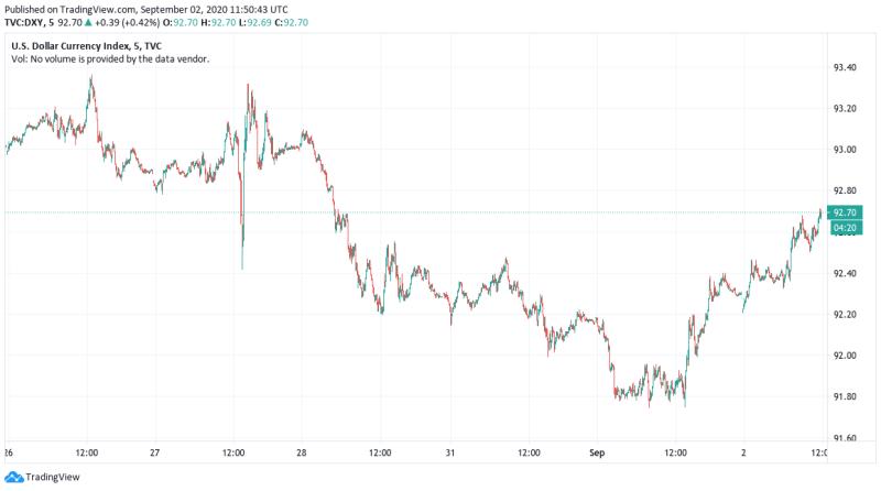 US-Dollar-Währungsindex 5-Tages-Chart