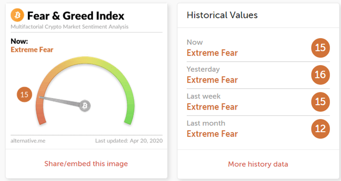 Bitcoin Fear and Greed Index. Source: Alternative.me