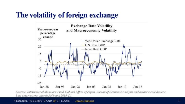 The volatility of foreign exchange