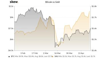 Bitcoin kann in fünf Jahren bis auf 1 Mio. US-Dollar klettern