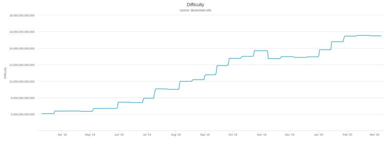 Bitcoin difficulty 1-year chart