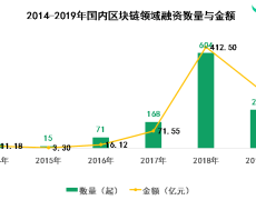 China's Total Blockchain Investments Dropped 40% in 2019 Compared to 2018