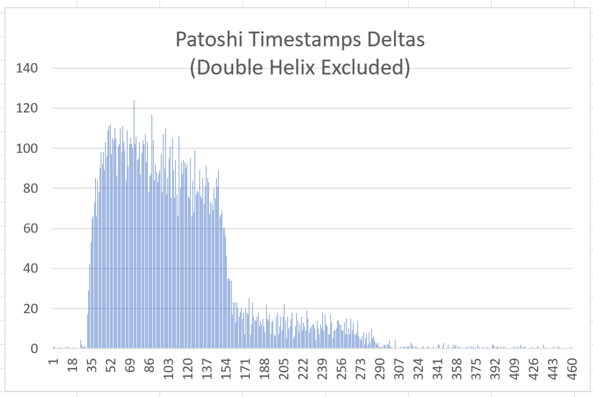 Patoshi block timestamps (the X-axis shows buckets of 10 seconds each)