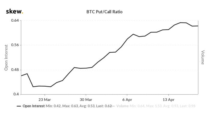 BTC Options — Put/Call Ratio