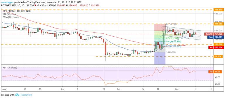 Price Analysis 11/11: BTC, ETH, XRP, BCH, LTC, EOS, BNB, BSV, XLM, TRX 8