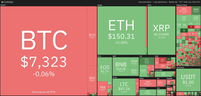 Crypto market daily performance