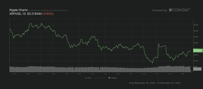 Ripple seven-day price chart. Source: Coin360