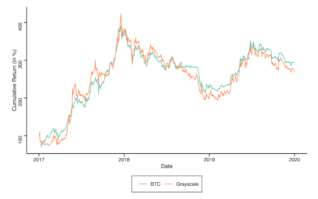 January 2017-December 2019 Cumulative Return for Bitcoin and Grayscale Bitcoin Trust