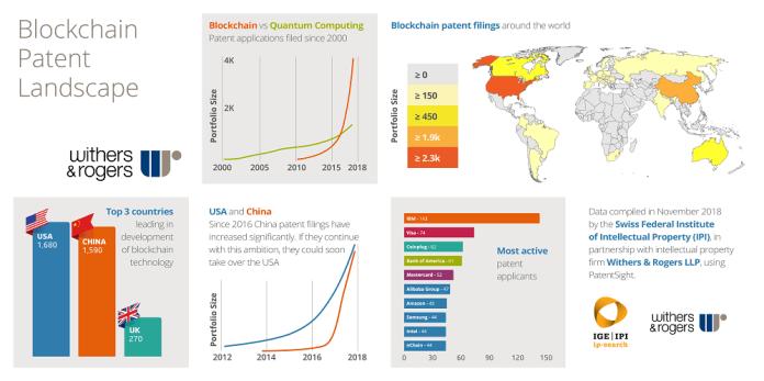 區塊鏈專利態勢報告。 資料來源:Compelo
