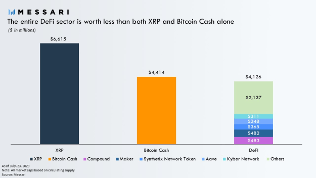 DeFi sector vs. BCH and XRP - Market capitalization. Source: Messari