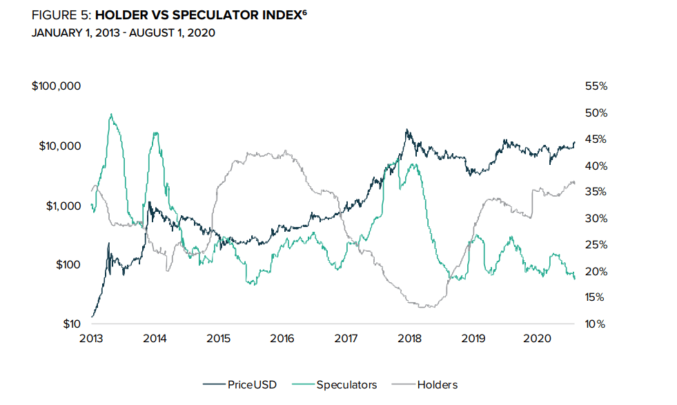 Bitcoin Hodler vs. Speculator Index historical chart
