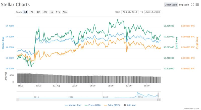 Stellar's 24-hour price chart