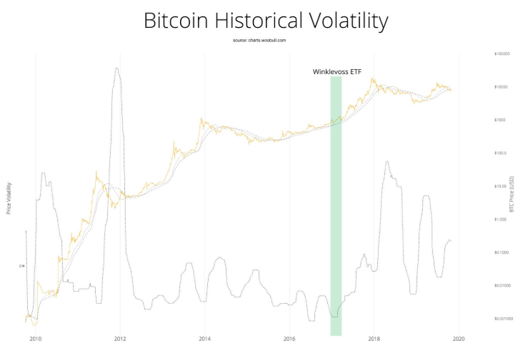 Bitcoin volatility before and after the first Bitcoin ETF