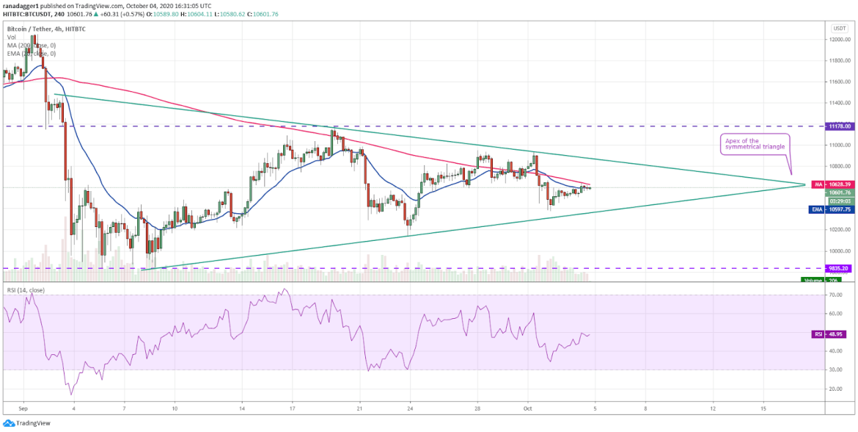 BTC/USD 4-hour chart. Source: TradingView