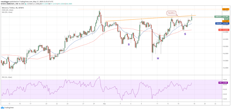 XMR-USD 4-hour chart. Source: Tradingview
