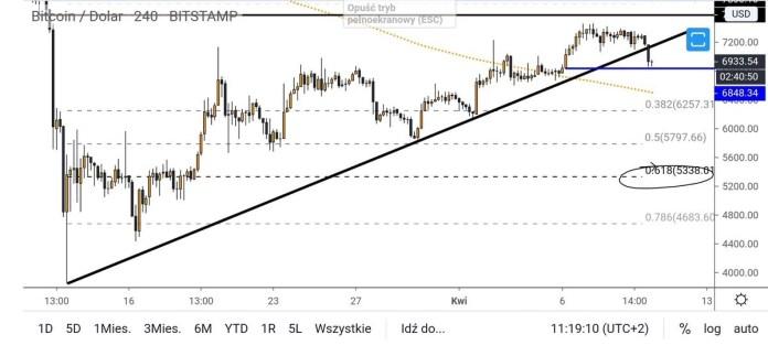 BTC USD 4-hour chart with 0.618 Fibonacci level