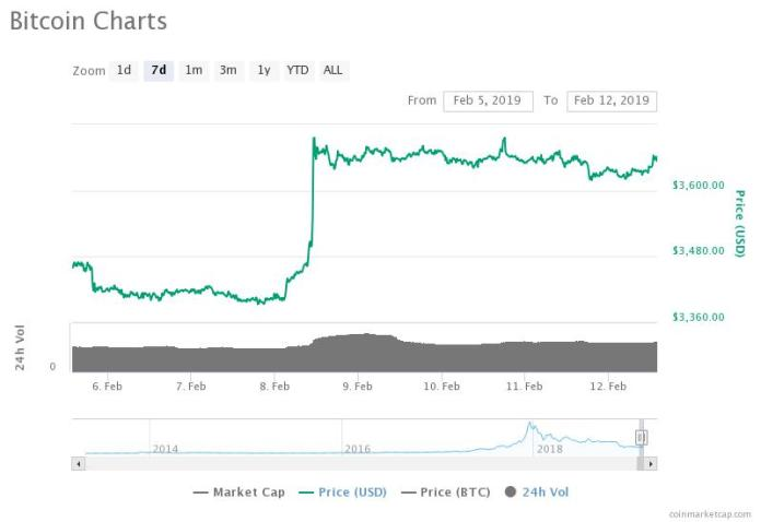 Bitcoin 7-da7 price chart. Source: CoinMarketCap