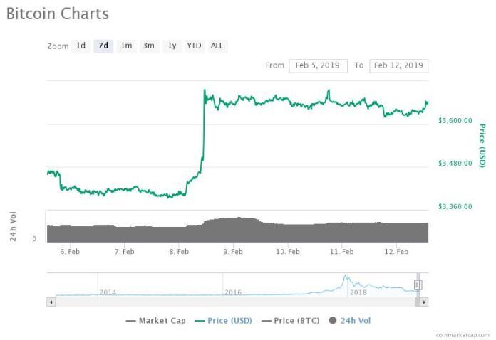 Bitcoin 7-da7 price chart. Source: CoinMarketCap