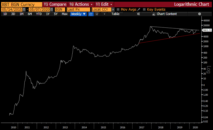 Bitcoin price log chart showing $40,000 target