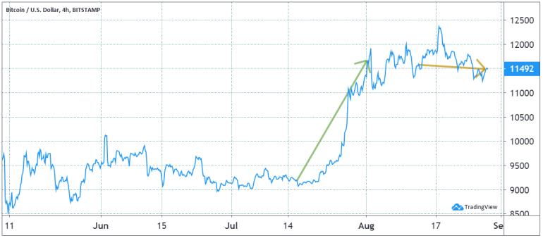 Bitcoin intraday price chart, USD