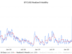 Bitcoin Volatility Hits 2018 Lows but Is a Repeat 42% Drop Possible?