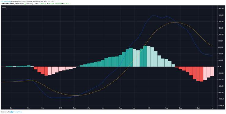 BTC USD semanal MACD. Fuente: TradingView